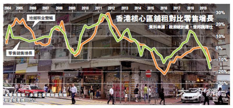 街舖租金季挫逾10% 21年最伤