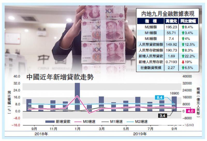 内银撑经济 上月放贷1.69万亿胜预期