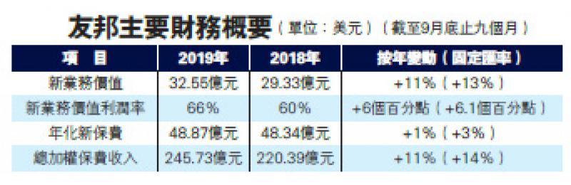 内地客大减 友邦香港新业务价值双位数跌