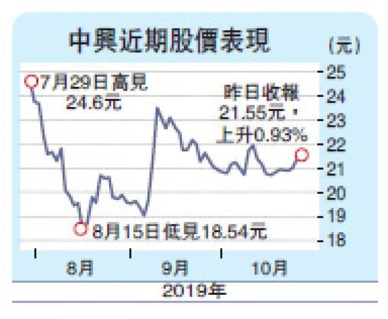 中兴发盈喜 今年扭亏料赚53亿
