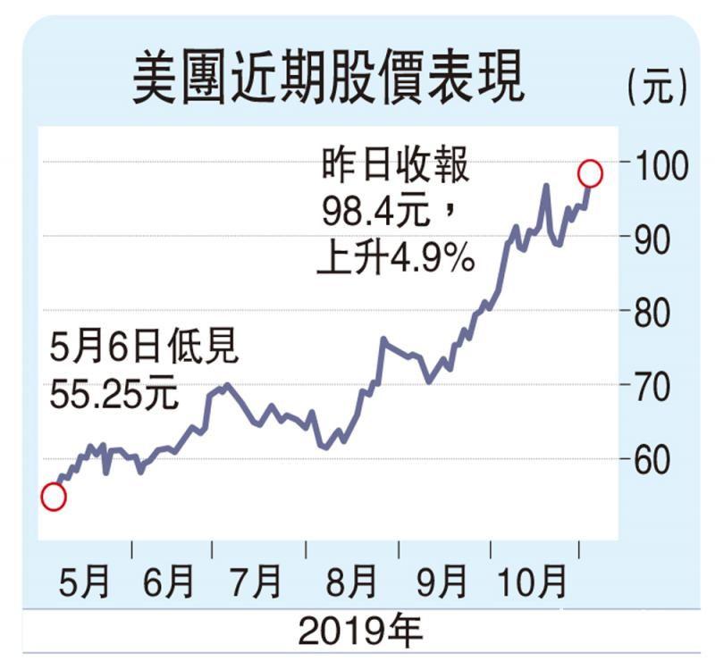 资金追入新经济股 美团破顶
