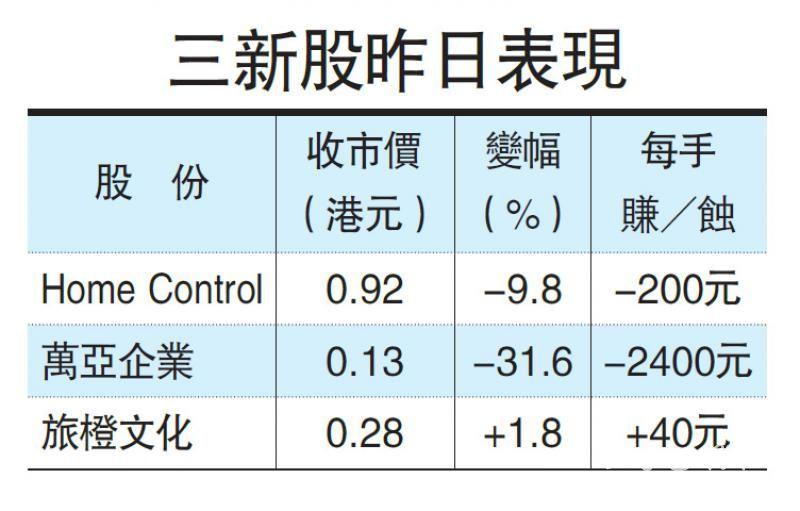 三新股挂牌万亚曾挫近五成