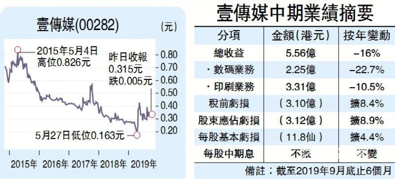 壹传媒半年蚀三亿 广告大跌近三成