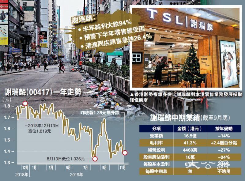 谢瑞麟盈利泻94% 零售业续恶化