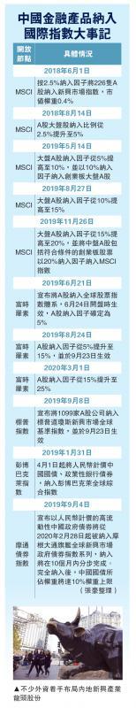 中国金融产品纳入国际指数大事记