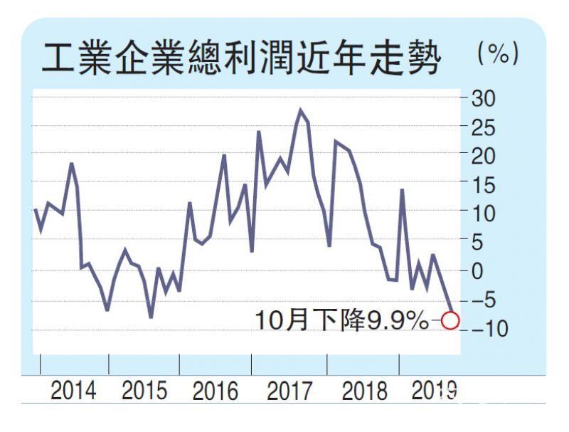 上月工业企利润跌9.9% 新兴产业增长俏