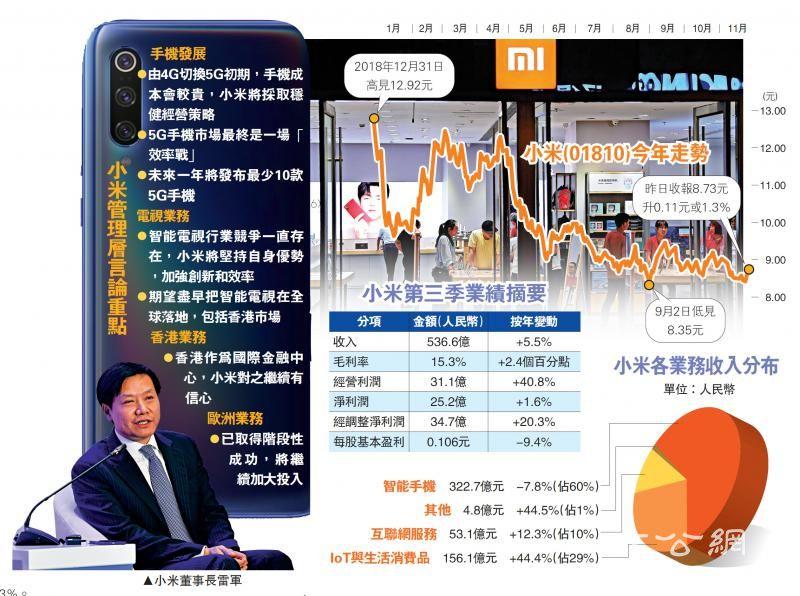5G鏖兵 小米:打效率战求突围