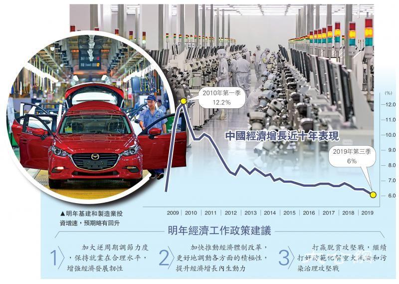 社科院:中国经济明年增长6.1%