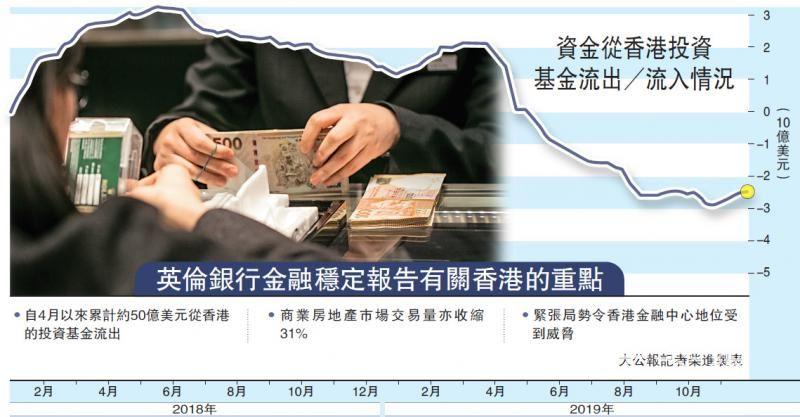 金管局:或属资产调配 不见明显走资