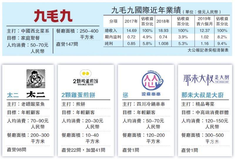 九毛九拟下周一招股 筹23亿