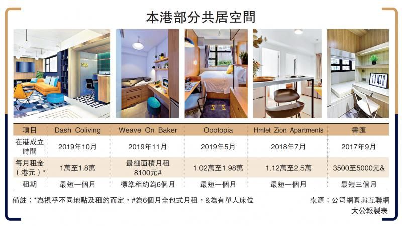 共居公寓有钱景 Dash年内增四据点
