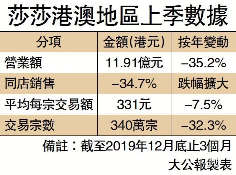莎莎上季港销售泻47.5% 拟关近30舖