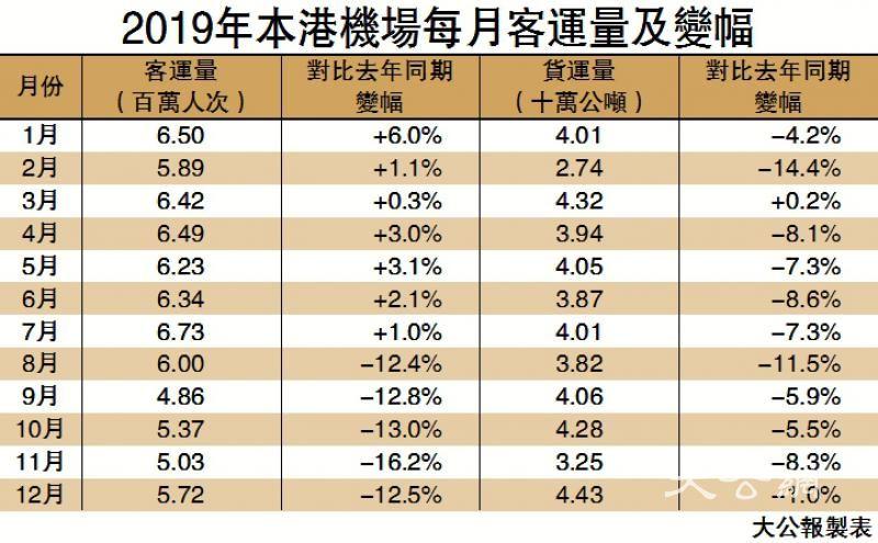 旅客减少 机场上月客量跌12.5%