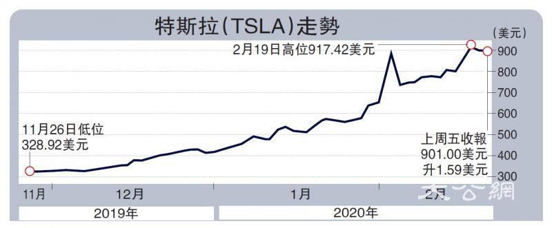 特斯拉股价预测判若云泥