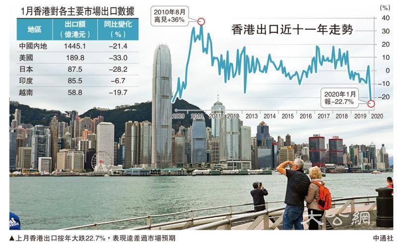 港上月出口大跌22.7% 十一年最差