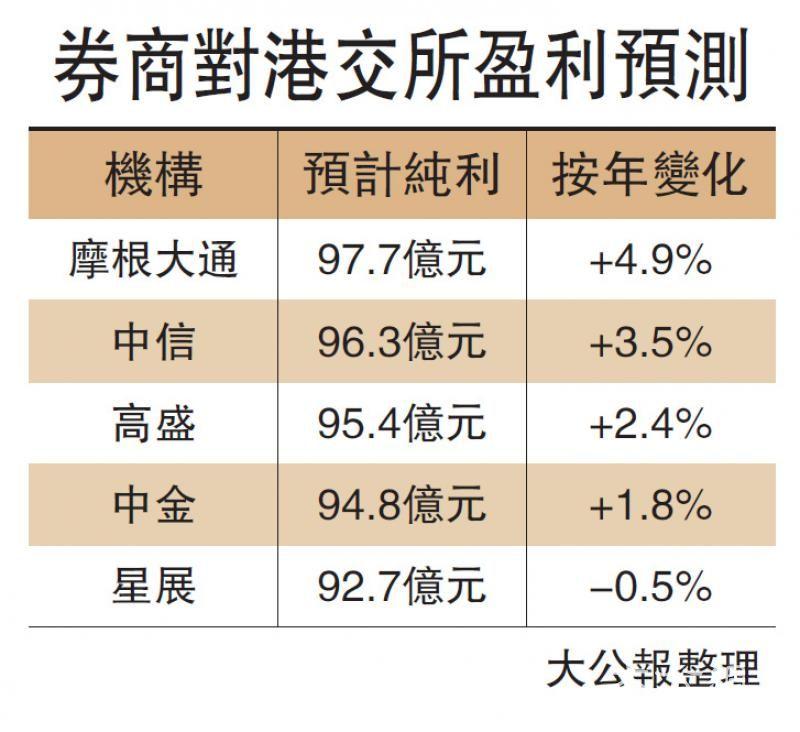 港交所今派绩 盈利料增半成内
