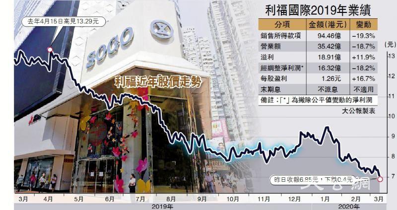 暴乱遗祸 铜锣湾崇光半年销售挫34%