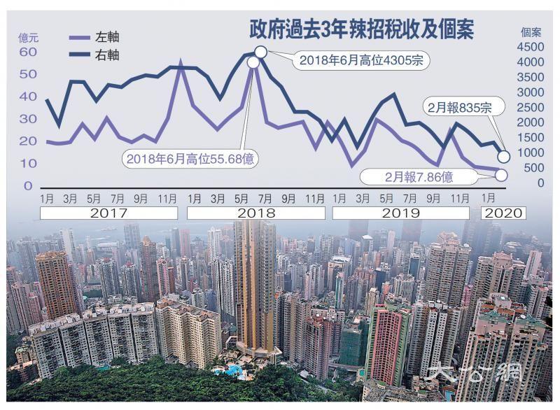 辣招税收仅7.86亿创新低