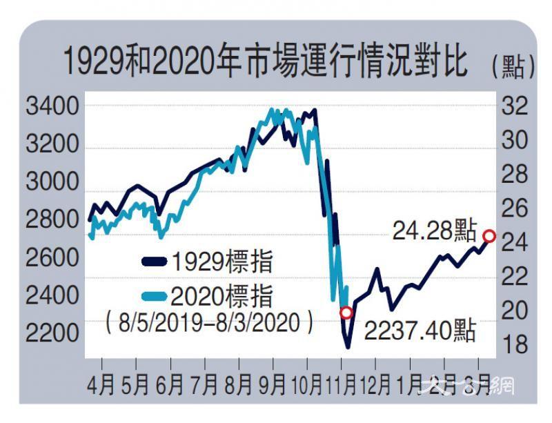 美股史诗级崩跌 洪灏:金融危机已到