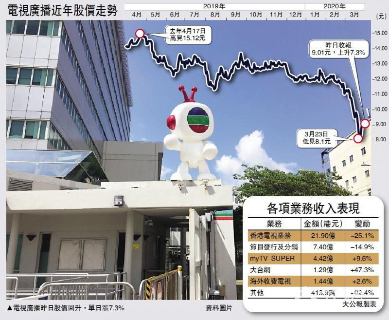 广告减兼投资损手 TVB蚀近3亿