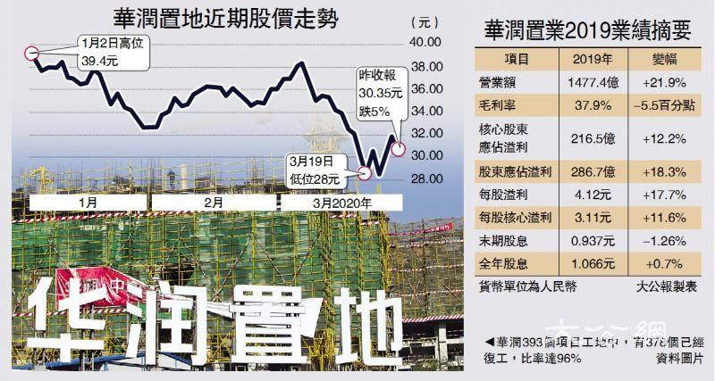润地:武汉销售仅佔4% 影响可控