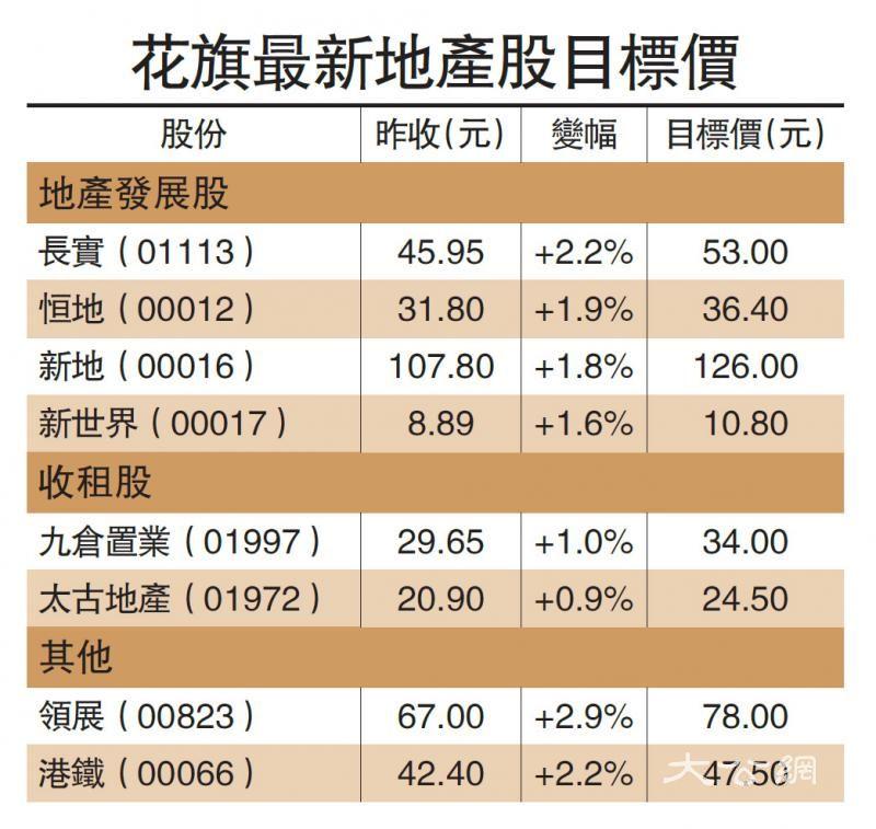 美银料楼价跌20% 削地产股目标价