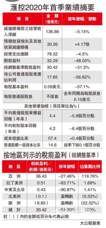 港业务养起滙控 盈利贡献88%