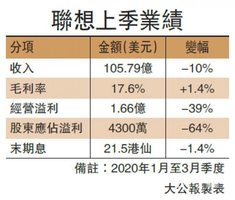 联想利润增12% 杨元庆:电脑需求升