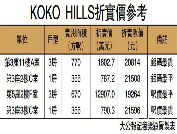 每尺楼面地价7728元 拥览维港靓景