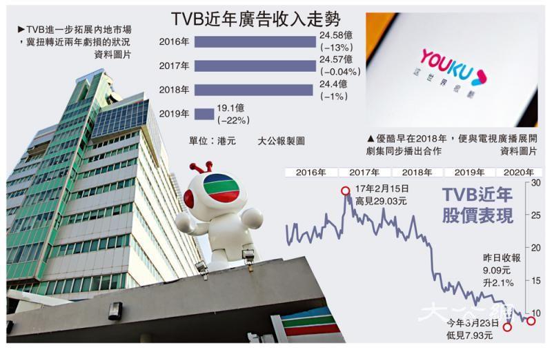 TVB优酷结盟 深耕内地市场