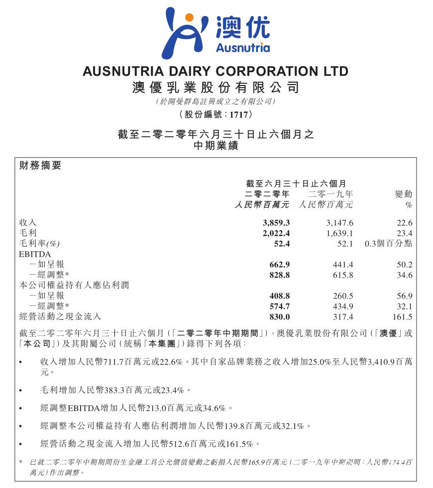 澳优2020年上半年业绩公告:品牌矩阵效能释放,市场竞争力持续增强