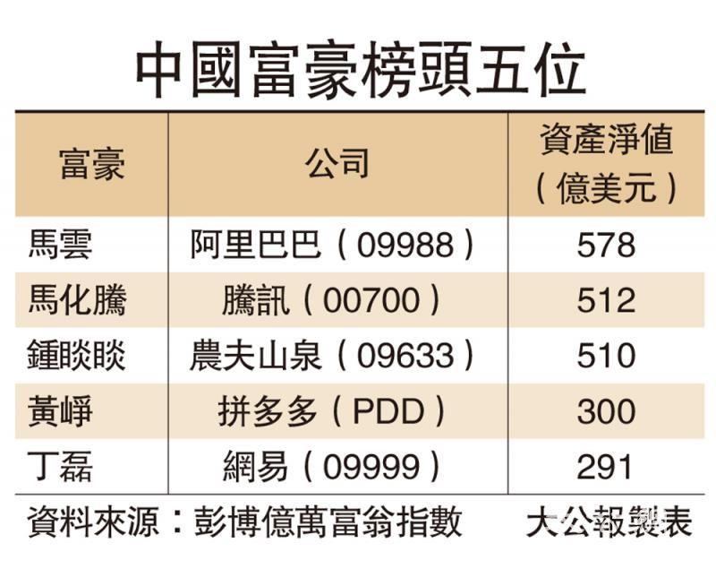 农夫山泉首挂升54% 锺睒睒登富豪榜三甲