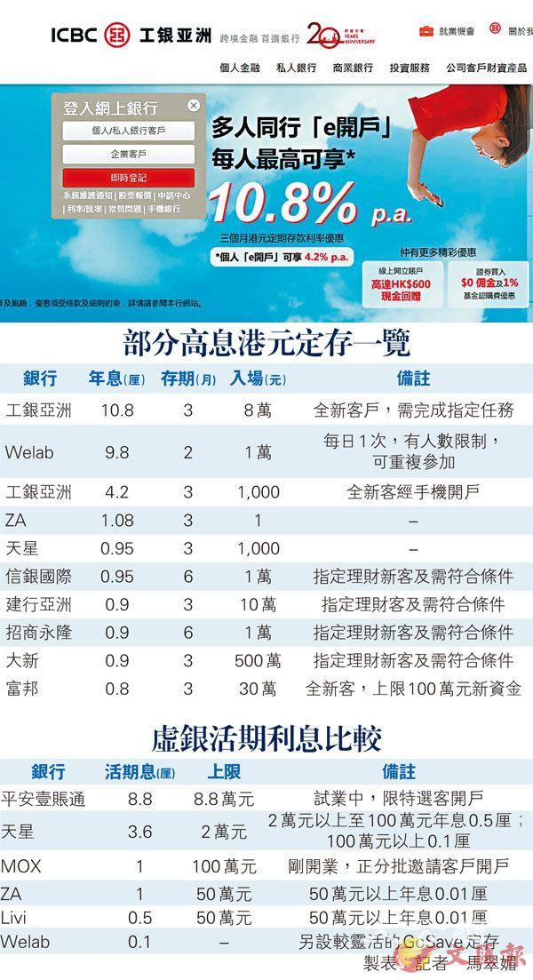 工银亚洲推10.8厘定息迎战虚银