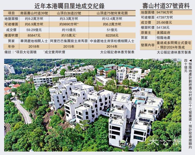 恒隆25亿购美领馆宿舍地 平毗邻37%