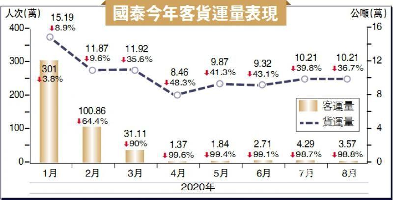 客量月跌98.8% 国泰:架构重组无可避免