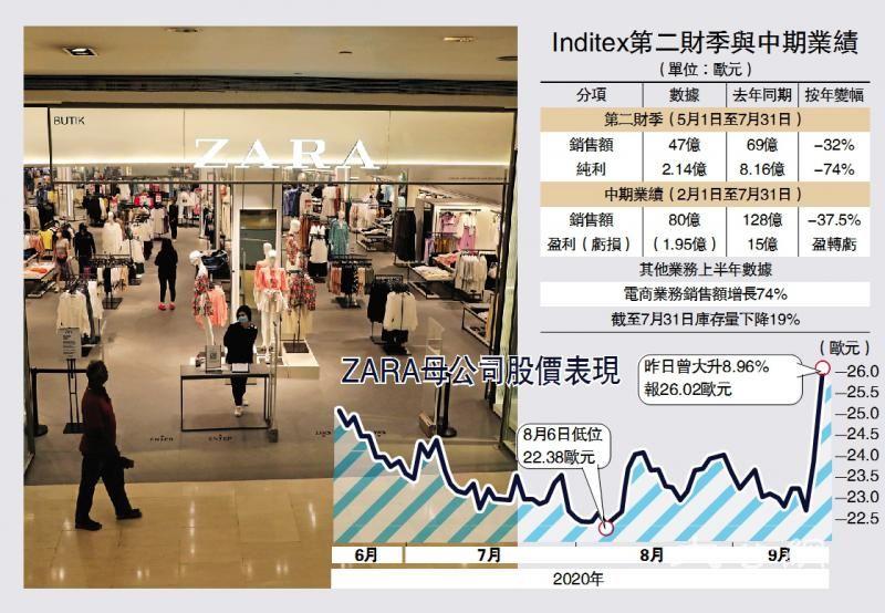 Zara变招见效 母企股价飙9%
