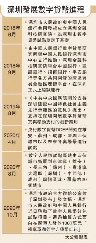 深圳发展数字货币进程