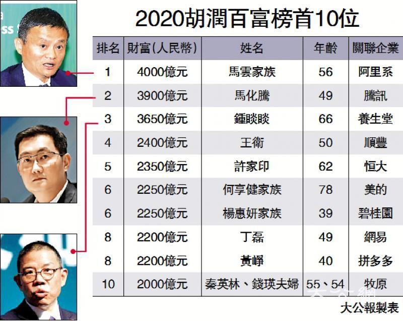 胡润百富榜 马云第4度膺中国首富