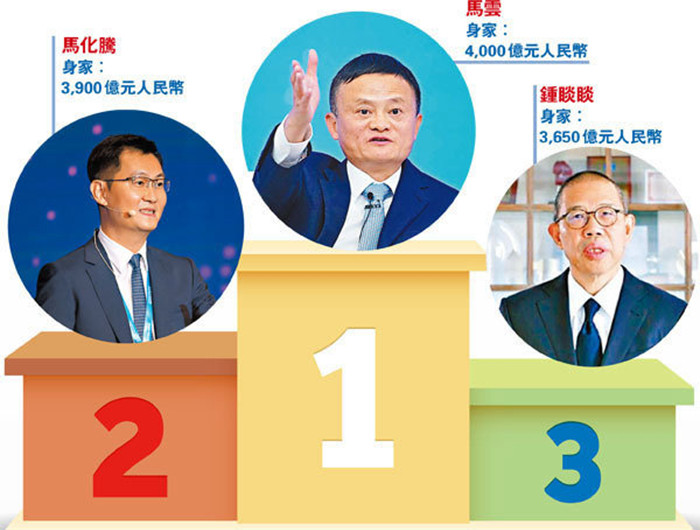 2020胡润百富榜马云首位