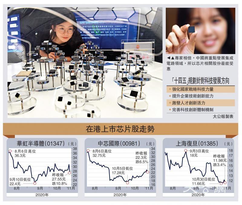 芯片业加速国产化 中芯最受惠