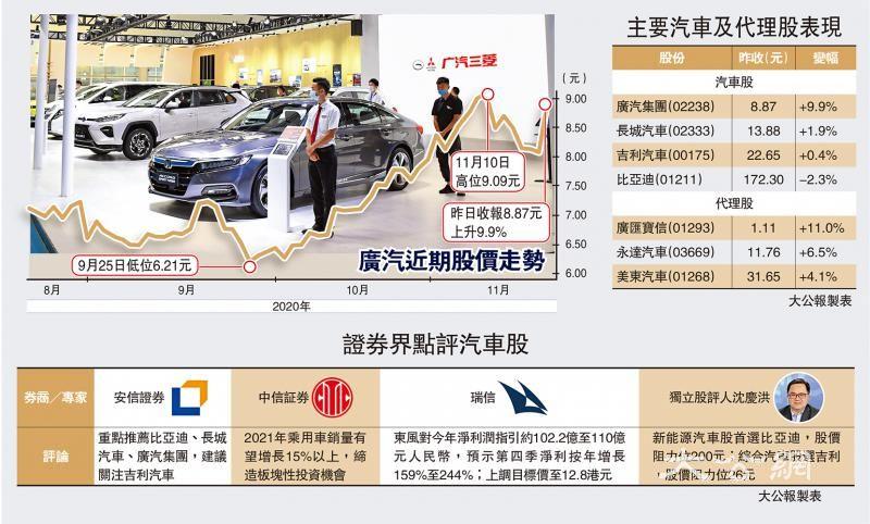 国策利好车业 广汽飙10%最劲