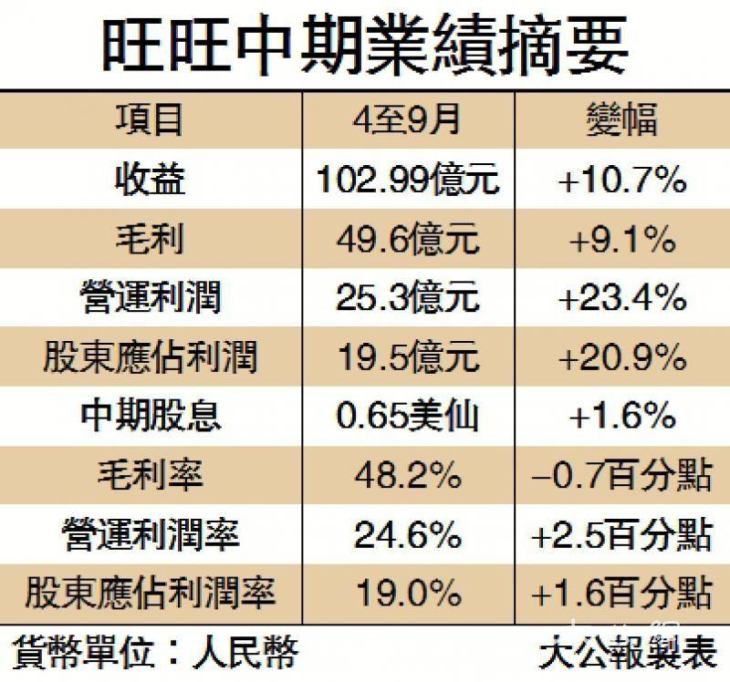 品牌差异化发展 旺旺利润增21%