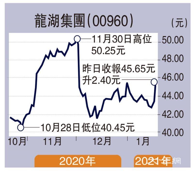 商品房销售额料升32% 龙湖润地看涨