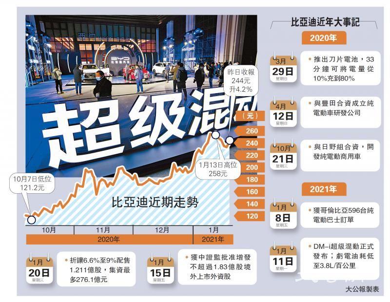 比亚迪折让9%配股 筹276亿扩产能