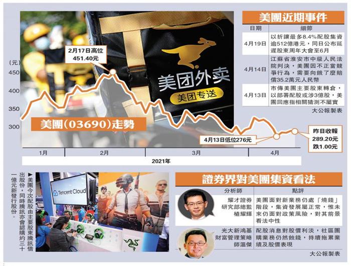 美团配股发债筹776亿 超IPO额逾倍