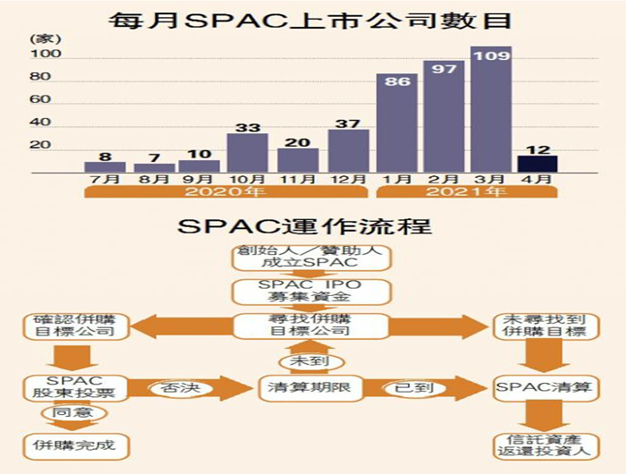 SPAC上市 省程序限制少