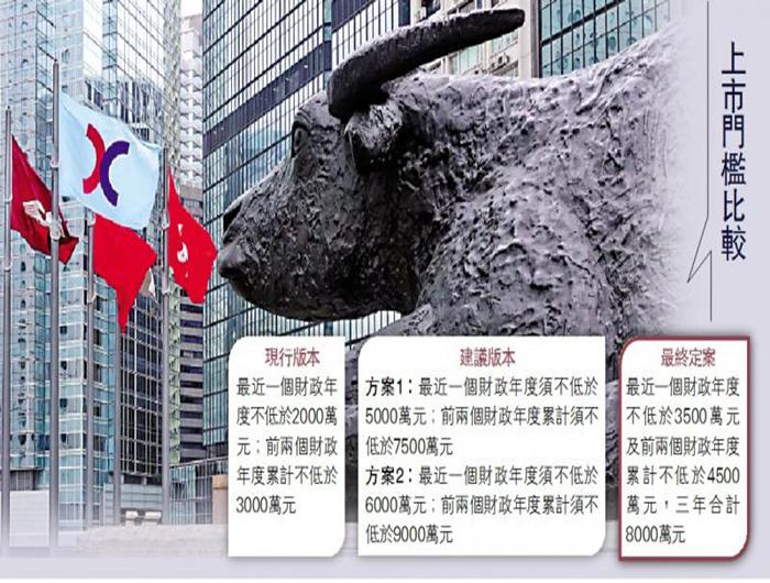 港交所让步 主板IPO盈利要求仅加60%