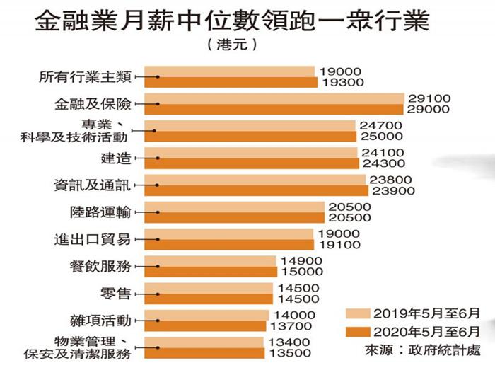 金融业月薪中位数领跑一众行业(港元)
