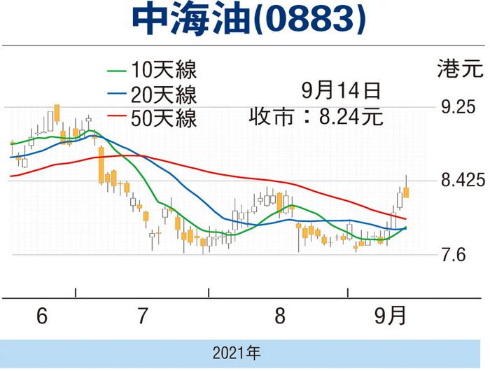 油价向好中海油可跟进